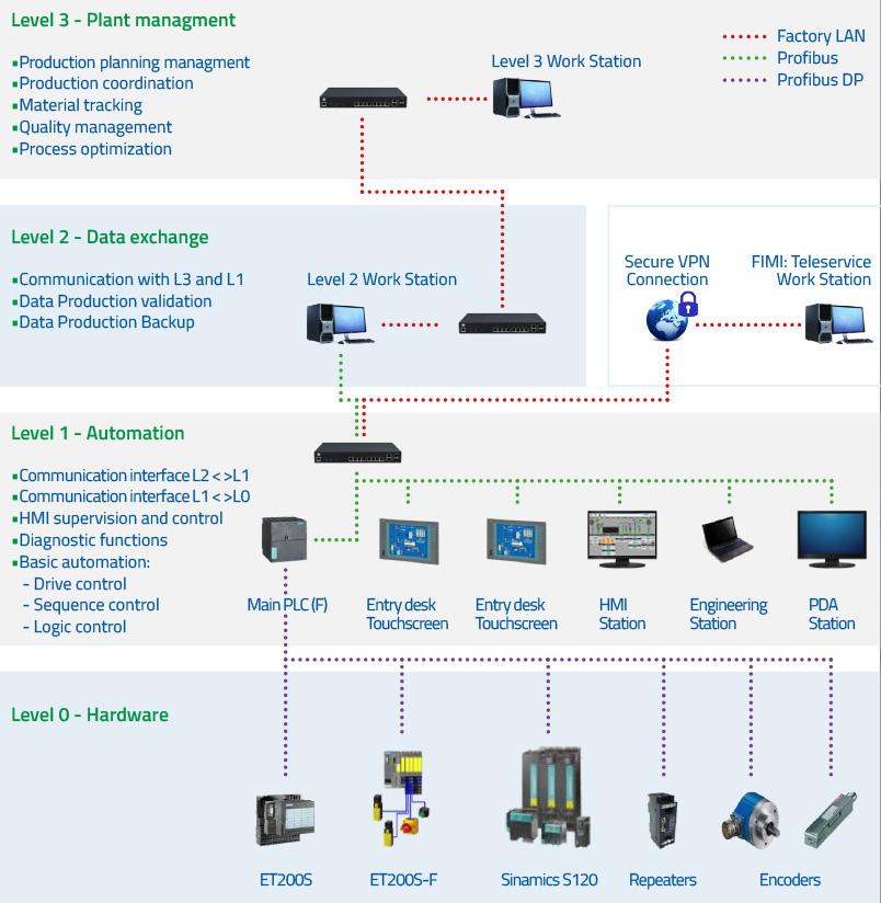 FIMI Automation Sistemi integrati di automazione industriale